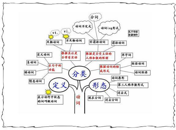 初高中英语语法:40张结构图